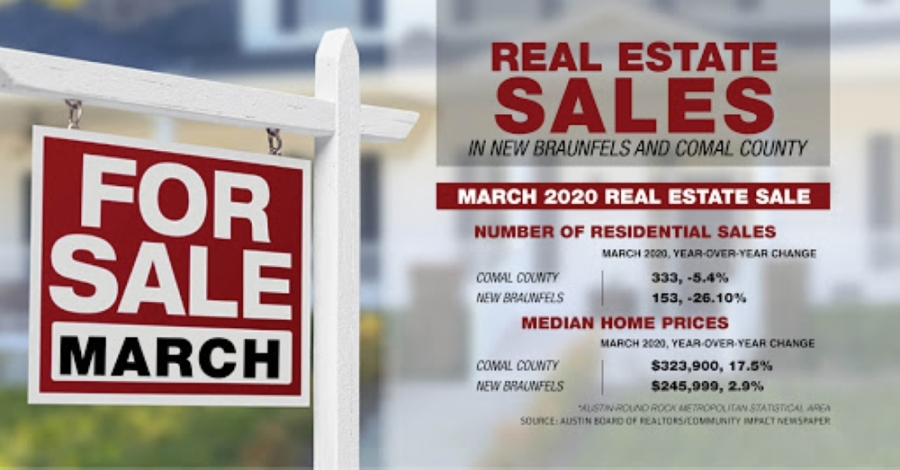 According to data from Four Rivers Association of Realtors, median home prices have risen in New Braunfels and Comal County since March 2019. (Community Impact Newspaper)