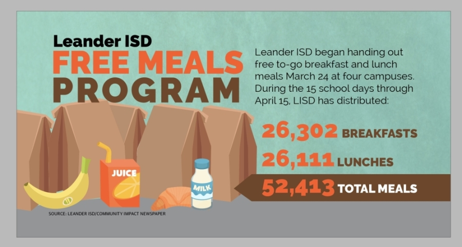 As of April 15, Leander ISD has distributed 52,413 free to-go breakfast and lunch meals. (Community Impact Staff)