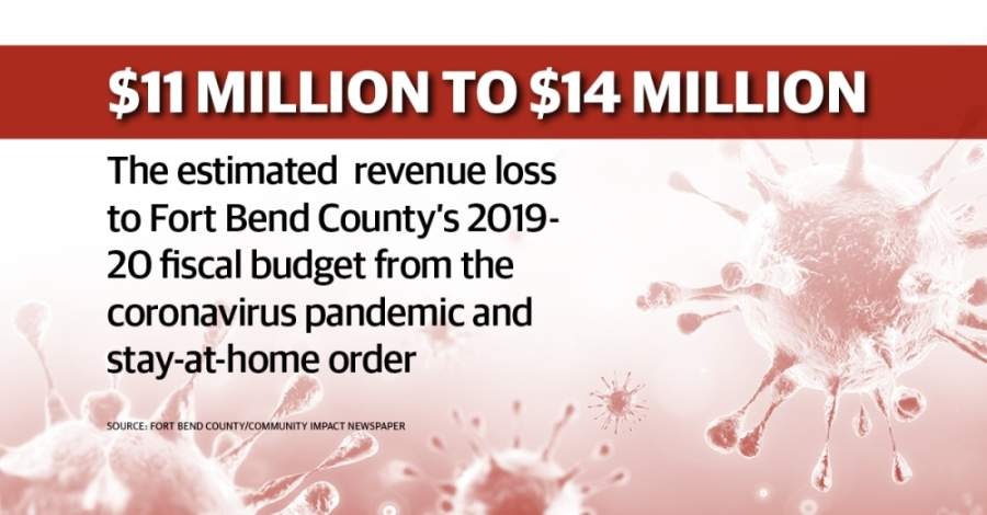 The Fort Bend County auditor anticipates an $11M-$14M revenue loss from coronavirus pandemic. (Designed by Jose Dennis/Community Impact Newspaper)