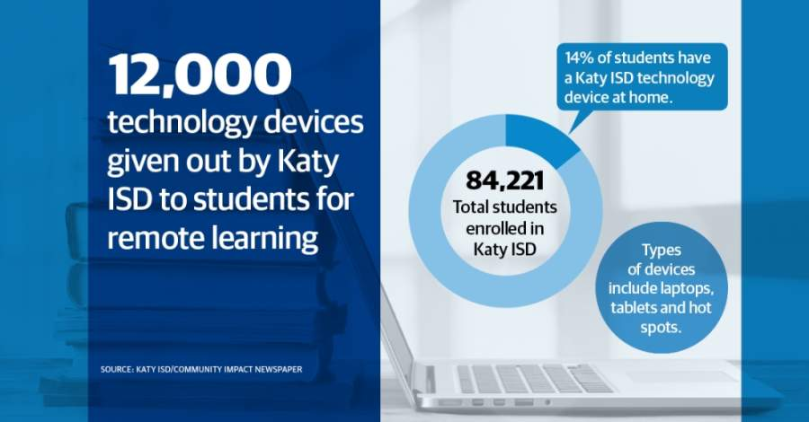 Katy ISD has distributed about 12,000 technology devices such as Chromebooks, iPads and hotspots to ensure all students can access their online coursework during the coronavirus pandemic. (Designed by Jose Dennis/Community Impact Newspaper)
