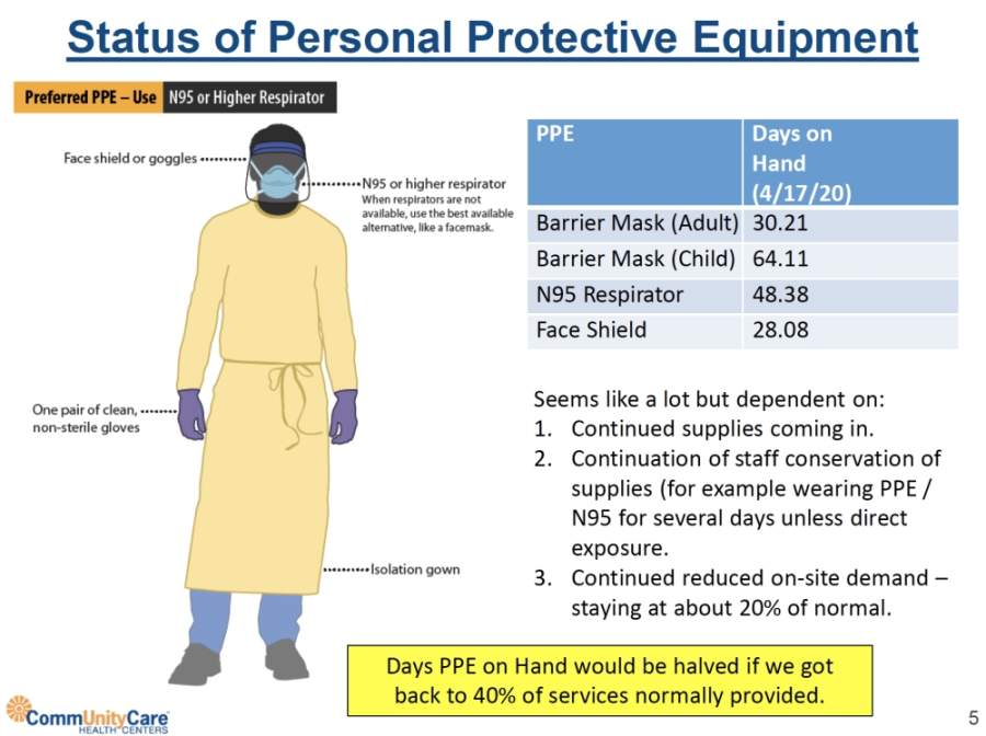 Central Health documents state that if current on-site demand at CommUnityCare doubles, the longevity of the personal protective equipment the nonprofit has on-hand will be halved. (Graphics courtesy Central Health)