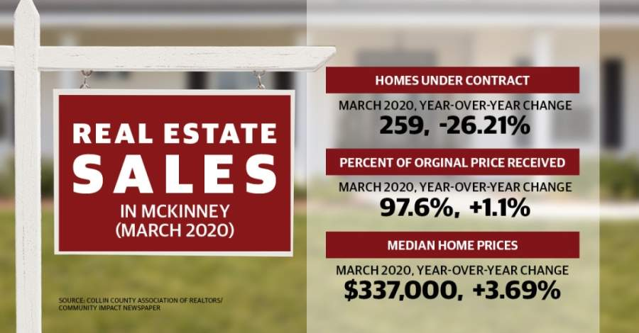 Market statistics released by the Collin County Association of Realtors this week show the median sales price of homes in McKinney rose 3.69% from March 2019. (Graphic by Michelle Degard/Community Impact Newspaper)