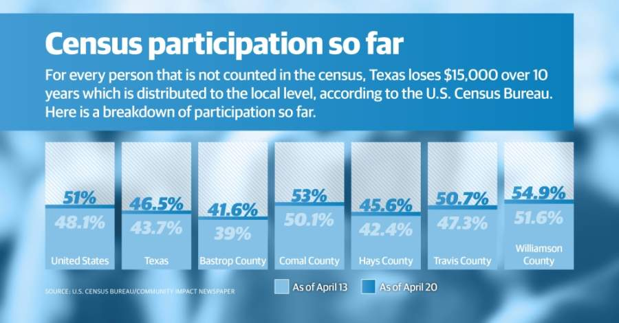 As of April 20, 46.5% of Texans have responded to the census. (Community Impact Staff)