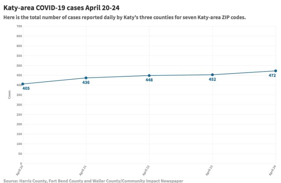 Over five days, the number of confirmed positive cases in seven Katy-area ZIP codes increased by 67 cases, according to data from Harris County, Fort Bend County and Waller County.