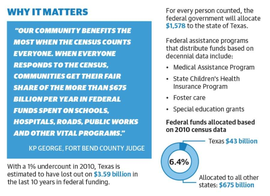 Organizers in Sugar Land, Missouri City and Fort Bend County are dedicating time and resources to encourage residents to complete the U.S. 2020 Census. (Graphics by Chase Brooks/Community Impact Newspaper)