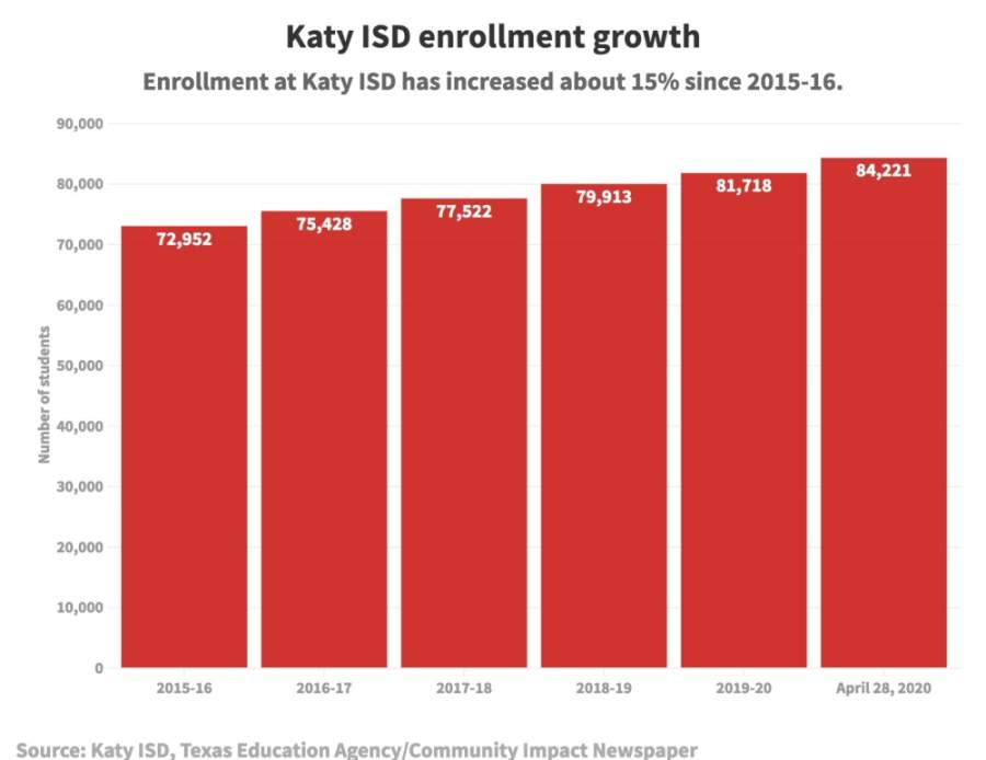 One of the reasons Katy ISD may have needed a 2020 bond is due to increased enrollment, district leadership and administration said.