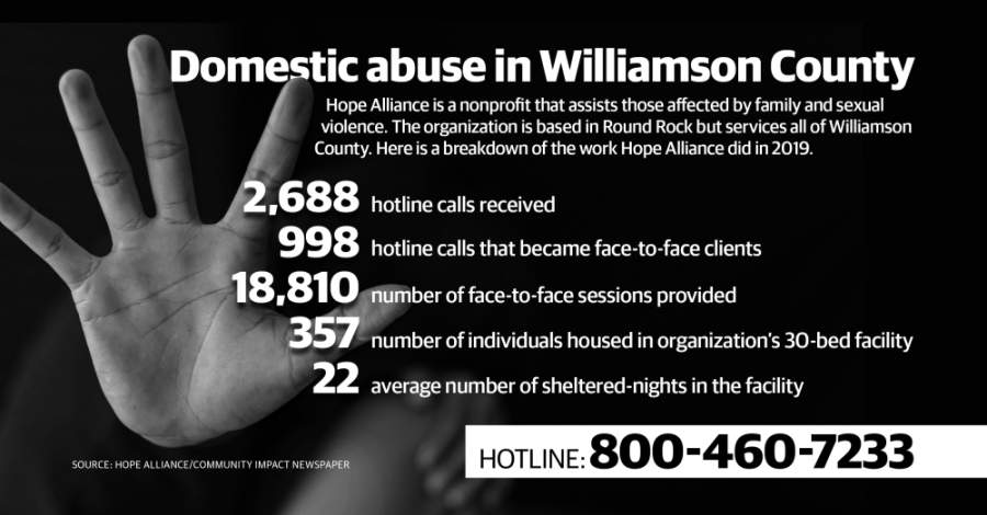 Hope Alliance's hotline number for victims of domestic violence is 800-460-7233. (Community Impact Staff)