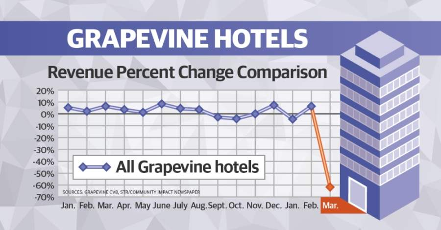 Grapevine hotels' revenue declined by over 60% at the close of March, according to data provided by Grapevine's Conventions and Visitors Bureau. (Ellen Jackson/Community Impact Newspaper)