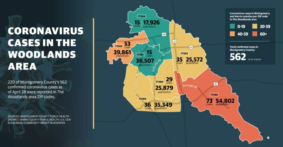 Updated Coronavirus Cases Continue To Rise In Montgomery County The Woodlands Area Community Impact Newspaper