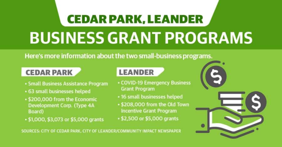 With two city-funded grant programs, 79 small businesses in Cedar Park and Leander received aid during the COVID-19 economic slowdown.