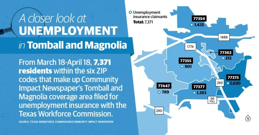 More than 7,300 Tomball and Magnolia residents filed for unemployment in the one-month period between March 18-April 18. (Graphic by Matthew T. Mills and Ronald Winters/Community Impact Newspaper)