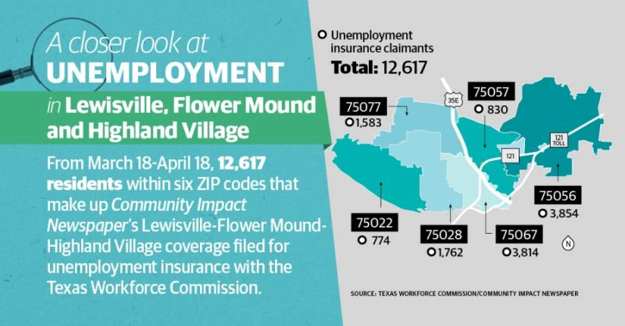More than 12,600 residents who live in Lewisville, Flower Mound and Highland Village filed for unemployment insurance between March 18-April 18, according to data from the Texas Workforce Commission. (Graphic by Tobi Carter/Community Impact Newspaper)