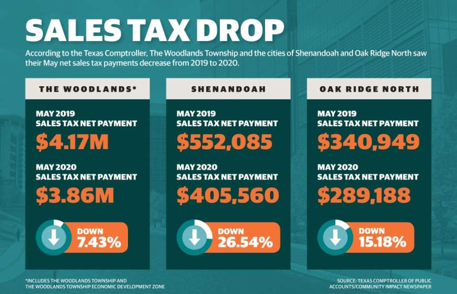 The state comptroller's reported May sales tax net payments showed declines in payments for March activity in The Woodlands, Shenandoah and Oak Ridge North. (Designed by Caitlin Whittington/Community Impact Newspaper)