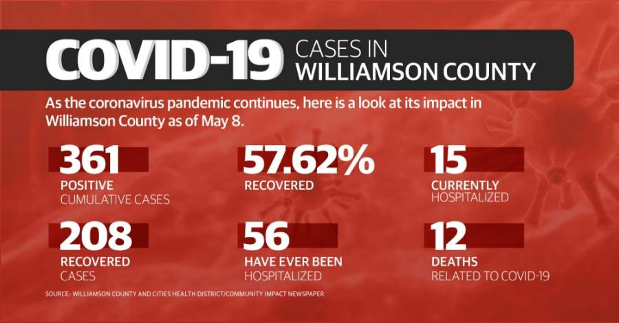 Here is a breakdown of confirmed cases of coronavirus in Williamson County for May 2-8. (Community Impact Newspaper staff)