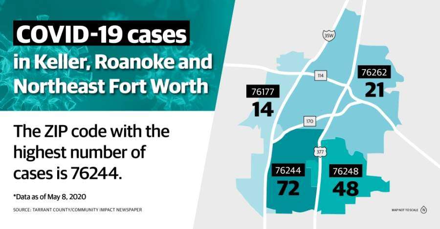 As of May 8, there are currently 3,127 confirmed cases of the novel coronavirus in Tarrant County, including 95 deaths and 735 patients who have recovered. (Katherine Borey/Community Impact Newspaper)