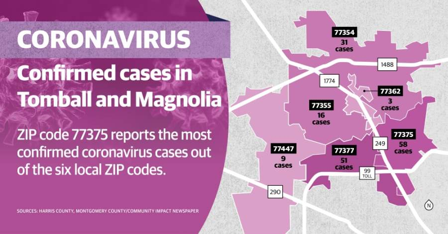 Data from the Montgomery County Public Health District and Harris County Public Health shows the total of confirmed coronavirus cases has increased from 148 cases as of May 8 to 168 cases as of May 11. (Community Impact staff)