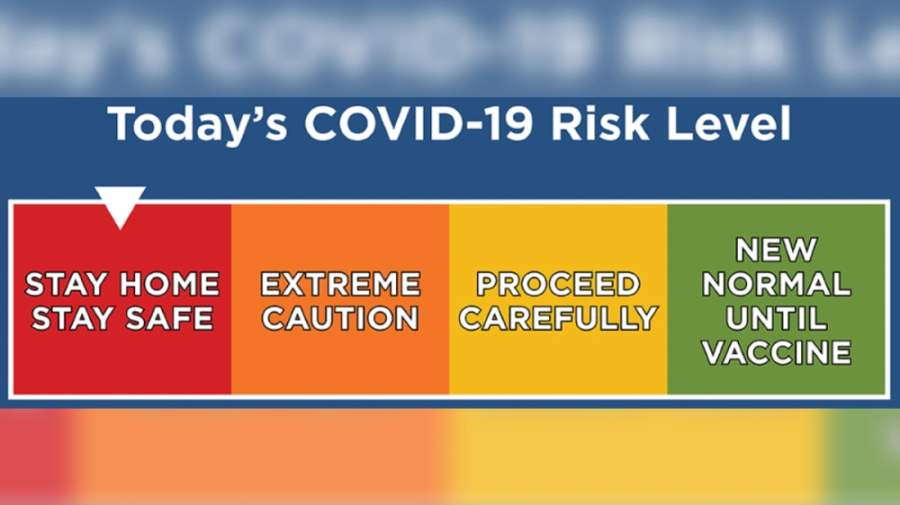 The color-coded system warns people of the risk level of coronavirus transmission. (Courtesy Dallas County)