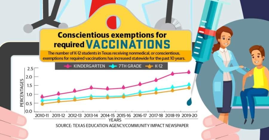 The number of K-12 students in Texas receiving nonmedical, or conscientious, exemptions for required vaccinations has increased statewide for at least the 10th straight year. (Community Impact staff)