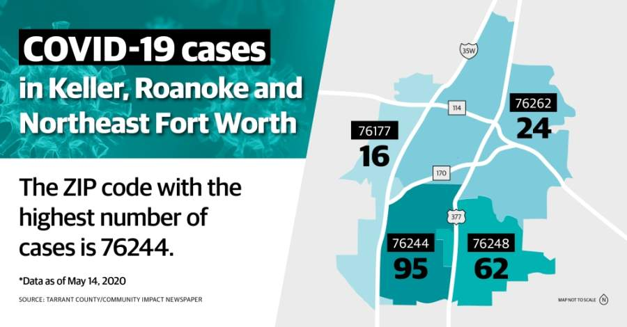 Tarrant County Public Health officials confirmed on May 14 that there were 4,211 positive cases of COVID-19 in the county. (Katherine Borey/Community Impact Newspaper)