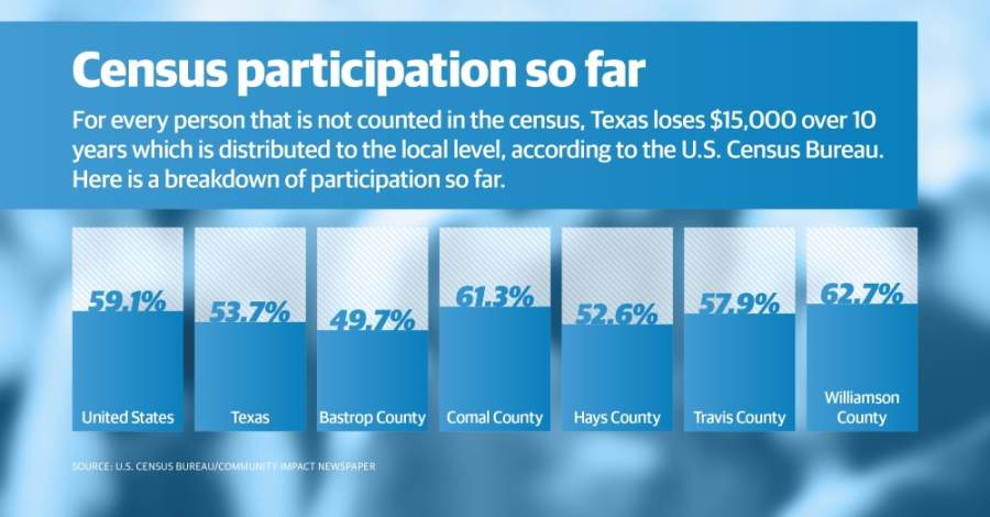 About 56.84% of Central Texans have completed the census as of May 15, data shows. (Chance Flowers/ Community Impact Newspaper)