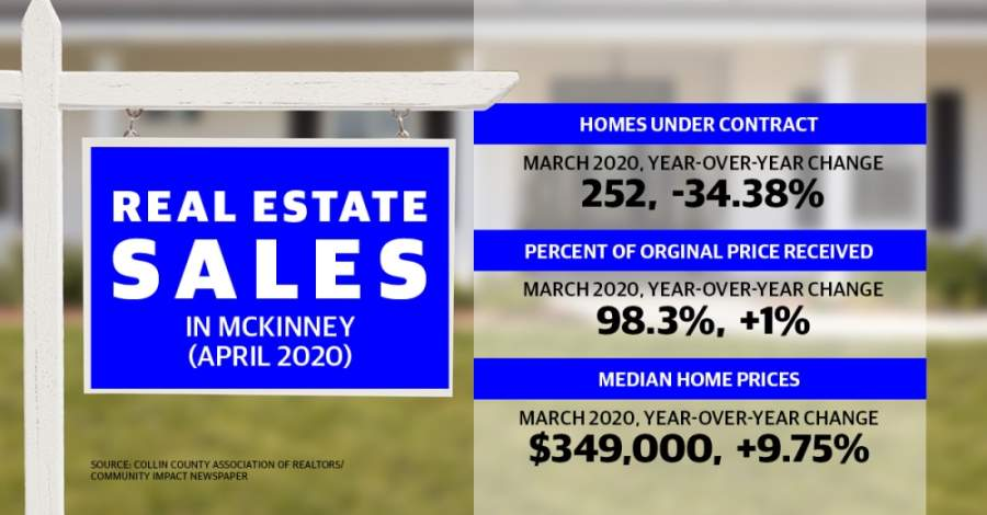 See how McKinney's real estate market fared in April. (Graphic by Michelle Degard/Community Impact Newspaper)