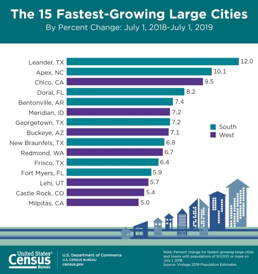 From 2018-19, Leander was the fastest-growing large city in the U.S., according to data released May 21 by the U.S. Census Bureau. (Courtesy U.S. Census Bureau)
