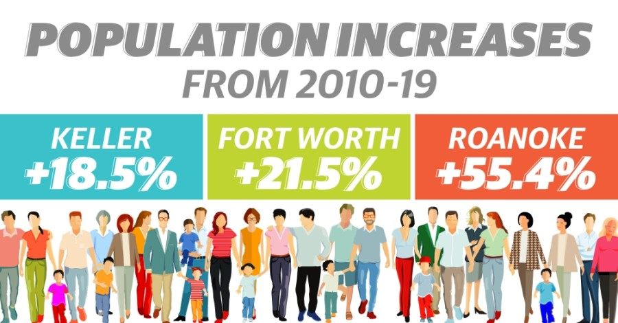 Census population estimates show growth in Fort Worth and Roanoke, decline in Keller in 2019. (Katherine Borey/Community Impact Newspaper)