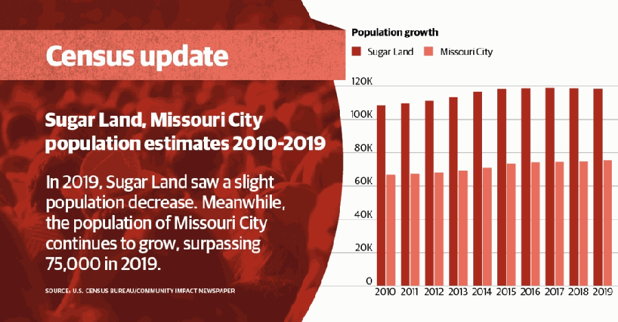 The U.S. Census Bureau released 2019 population estimates May 21. (Chase Brooks/Community Impact Newspaper)