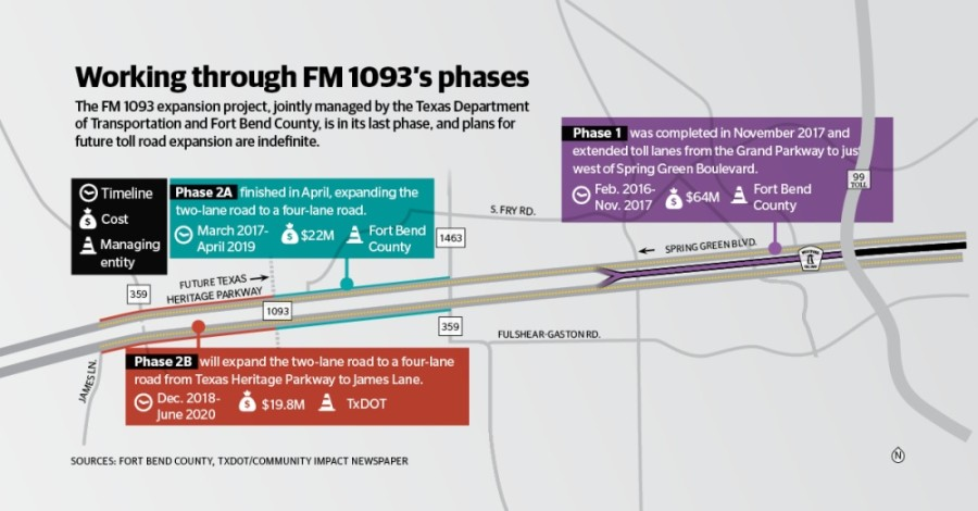 Only a few minor activities remain for the final phase of widening FM 1093 between an upcoming intersection with the Texas Heritage Parkway and James Lane. (José Dennis, Anya Gallant/Community Impact Newspaper)