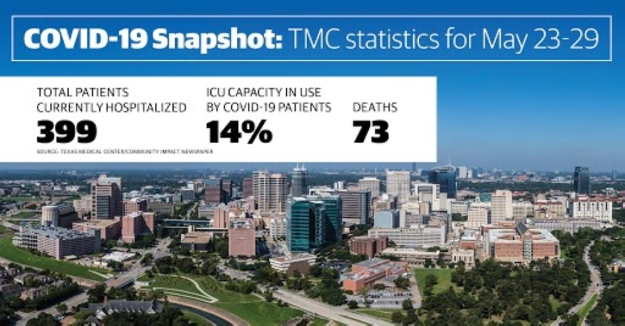 Texas Medical Center continued to see week-over-week decreases in the total number of active COVID-19 hospitalizations but also saw a significant increase in patient deaths, the medical center reported May 29. (Community Impact staff)