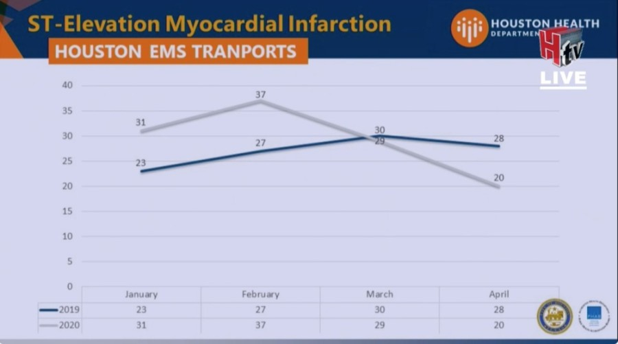 EMS calls for suspected heart attacks are down nearly 50% since the coronavirus outbreak began in Houston. (Courtesy Houston Public Health)