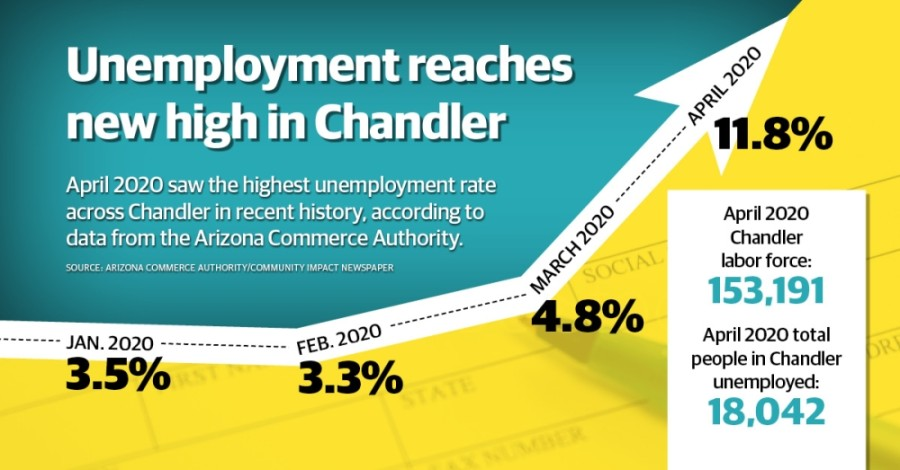 Chandler hit its highest unemployment rate in recent history in April 2020, according to data from the Arizona Commerce Authority. (Community Impact staff)