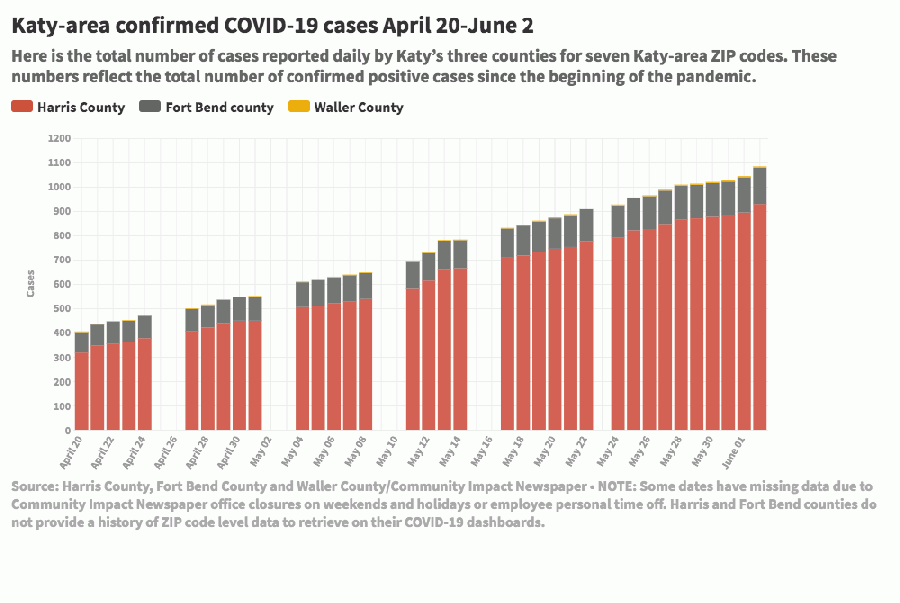 Across seven Katy-area ZIP codes, the total number of confirmed positive coronavirus cases since the beginning of the pandemic increased to 1,084 on June 2. (Courtesy Flourish)