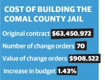 Source: Comal County/Community Impact Newspaper