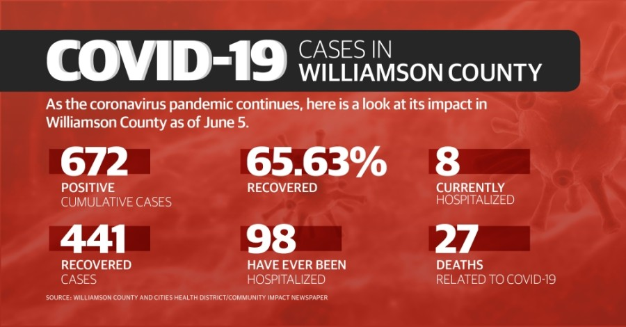 Take a look at how the coronavirus has impacted Williamson County as of June 5. (Chance Flowers/Community Impact Newspaper)