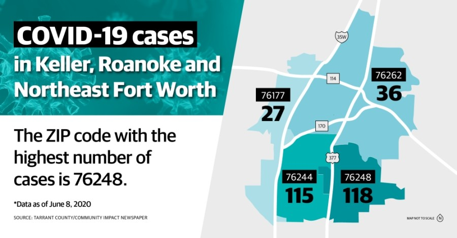 As of June 8, there have been 118 confirmed cases of COVID-19 in ZIP code 76248, according to Tarrant County Public Health. (Katherine Borey/Community Impact Newspaper)