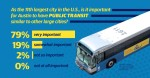 A poll conducted by Sherry Matthews Group found that most respondents believe Austin needs to catch up to other large U.S. cities by improving its public transportation. (Design by Shelby Savage/Community Impact Newspaper)