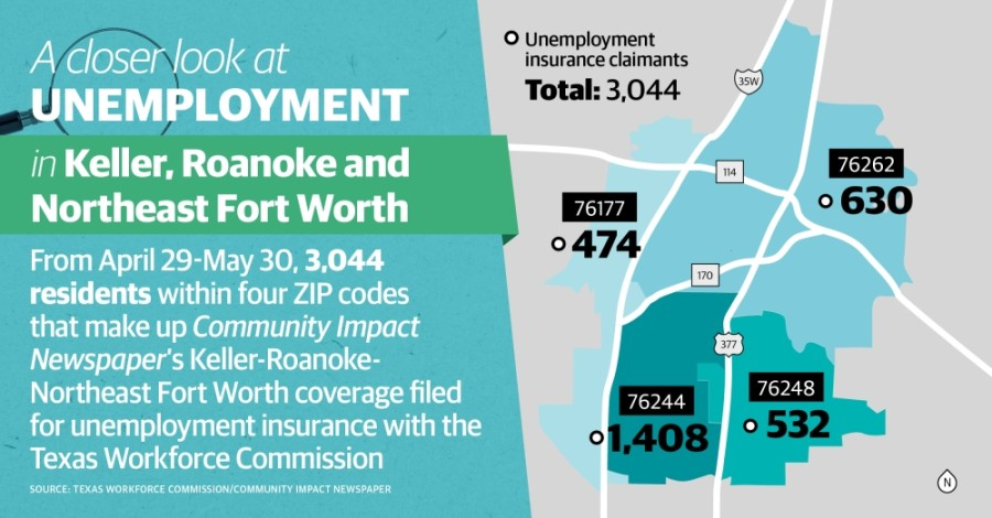 A total of 3,044 unemployment insurance claims were filed by residents within the Keller-Roanoke-Northeast Fort Worth area from April 29-May 30. (Community Impact Staff)