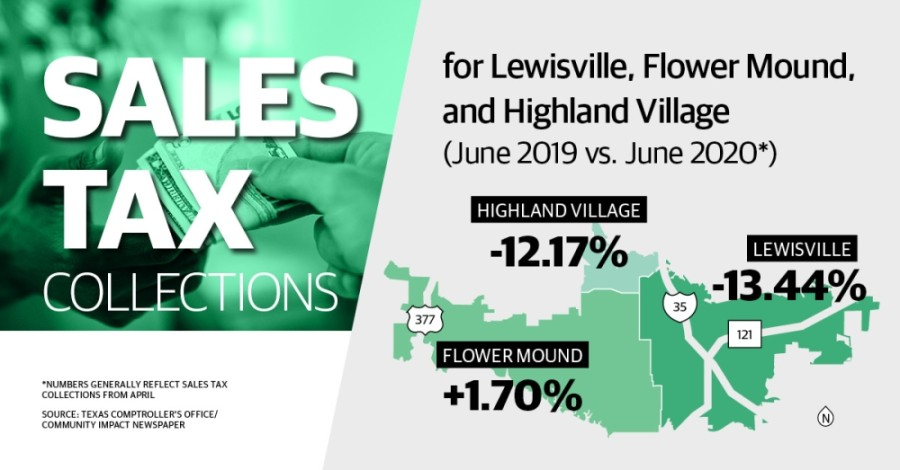 Graphic showing percent changes for Lewisville, Flower Mound and Highland Village