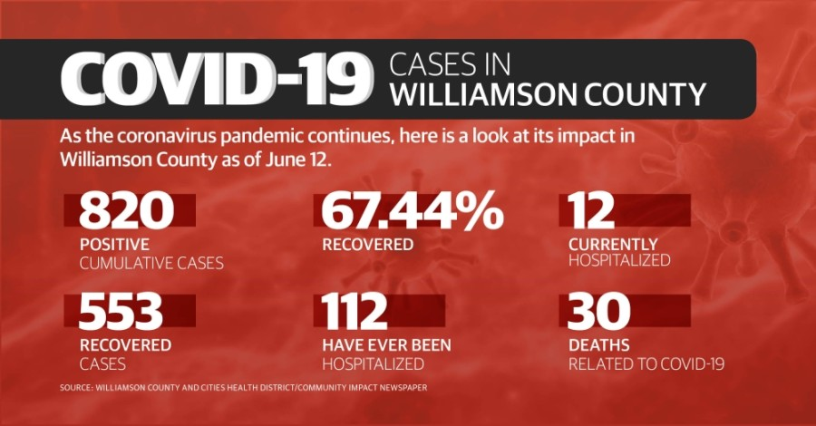 Take a look at how coronavirus has impacted Williamson County as of June 12. (Chance Flowers/Community Impact Newspaper)