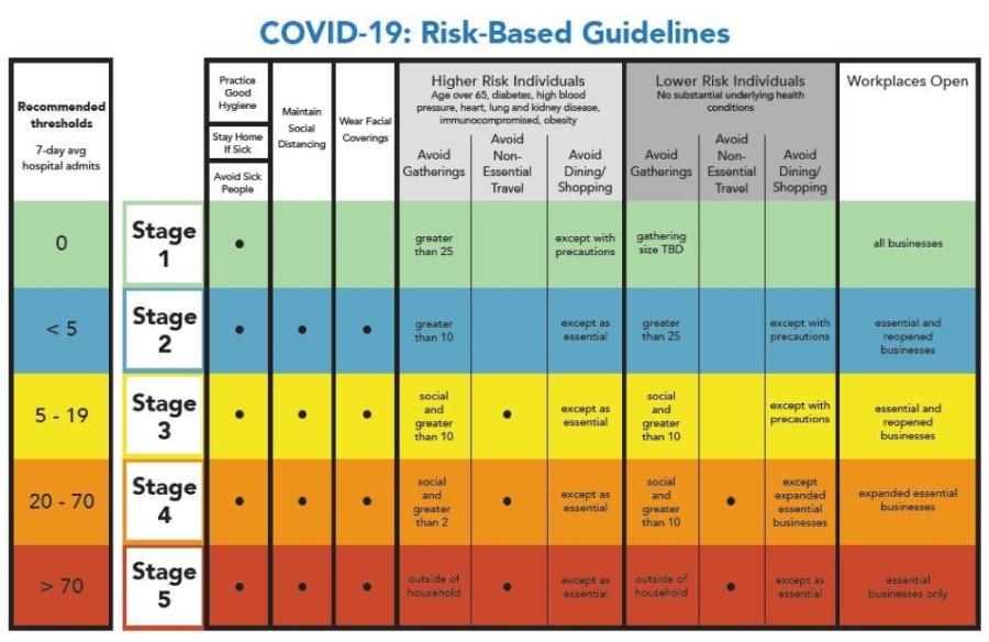 Austin Public Health guidelines