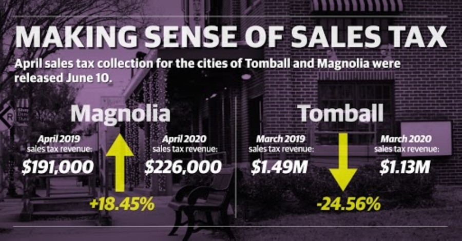 Magnolia saw another increase in sales tax allocations in April, while Tomball dropped a further 15% compared to April 2019, according to Texas comptroller data. (Matthew Mills/Community Impact Newspaper)