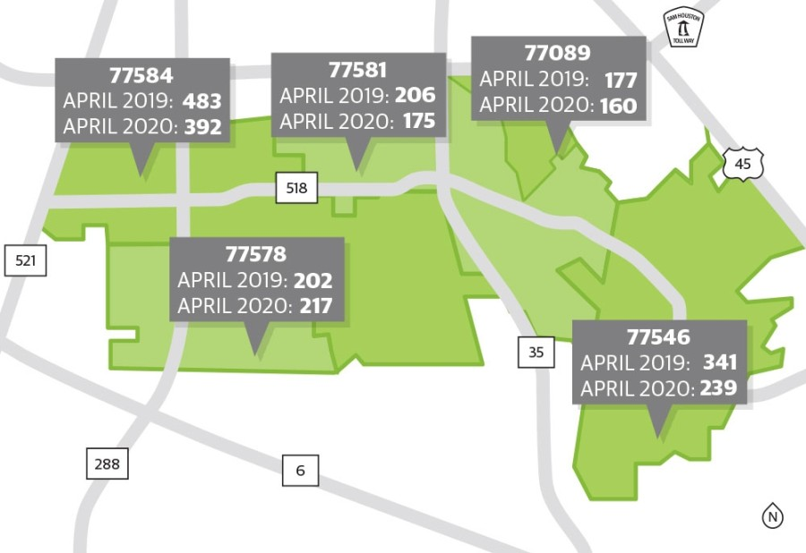 All area ZIP codes, with the exception of 77578, saw a decrease in new listings in April 2020 as compared to April 2019. (Elyssa Turner/Community Impact Newspaper)