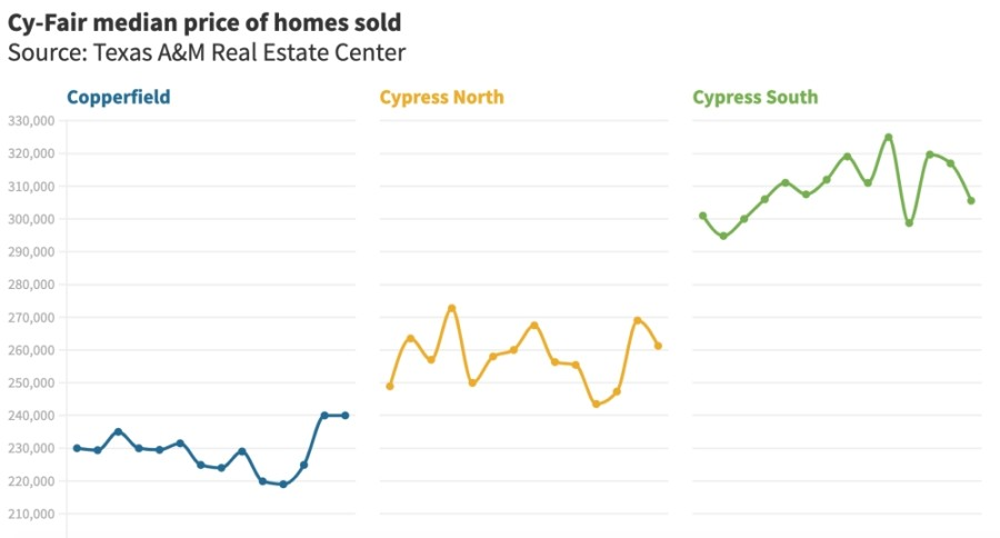 New data from the Texas A&M Real Estate Center shows home sale trends in the Cy-Fair area from the month of April. (Courtesy Texas A&M Real Estate Center)