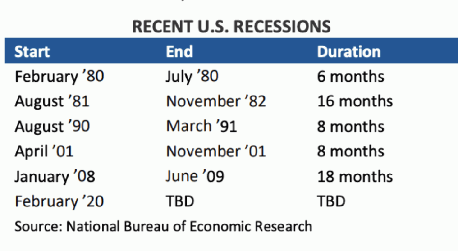 The National Bureau of Economic Research declared a recession in February. (Courtesy Greater Houston Partnership)