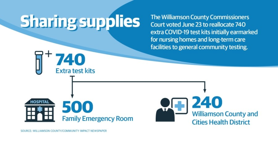 Williamson County dedicated more COVID-19 tests for community testing June 23. (Chance Flowers/Community Impact Newspaper)