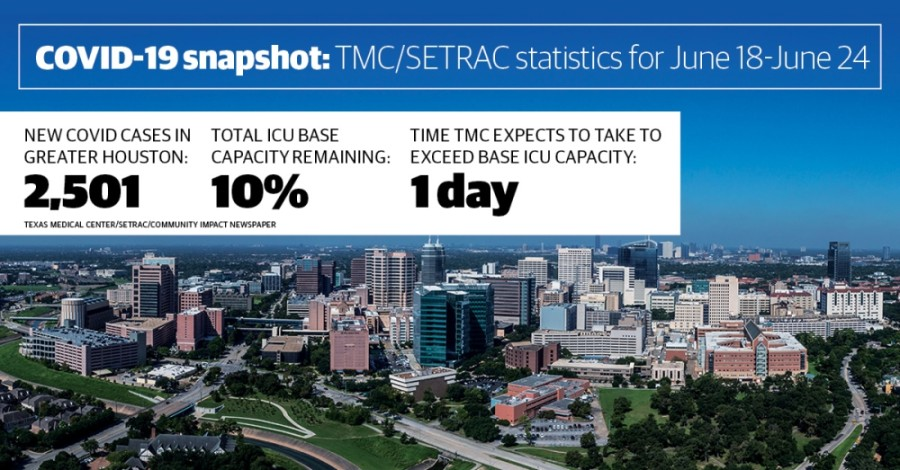 About 90% of base ICU beds are occupied in Greater Houston after a daily case count surge. (Community Impact staff)