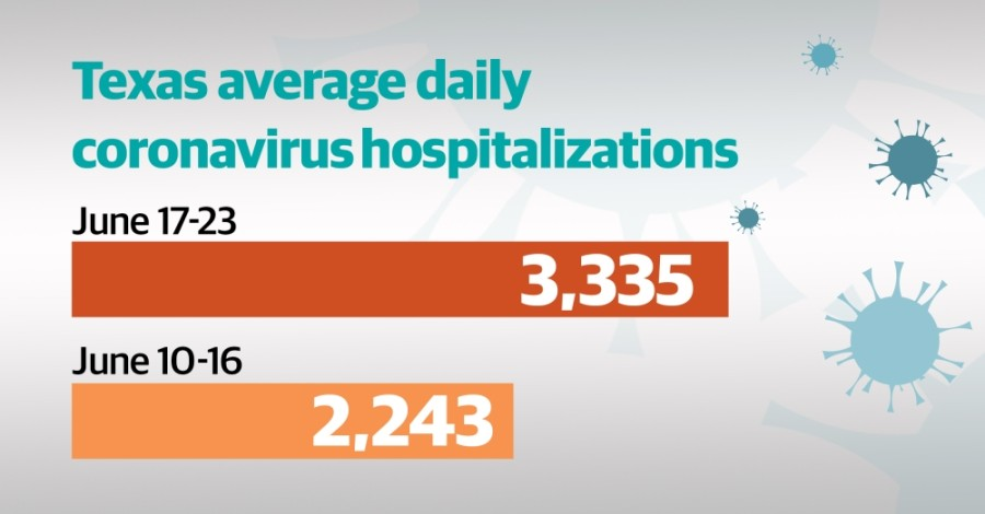 The number of coronavirus hospitalizations in Texas has surged in June. On June 24 the Texas Department of State Health Services reported 4,389 hospitalizations, a new high. (Design by Shelby Savage/Community Impact Newspaper)