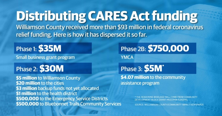 Cities, emergency service districts and other entities are next up to receive Williamson County CARES Act funding support. (Chance Flowers/Community Impact Newspaper)