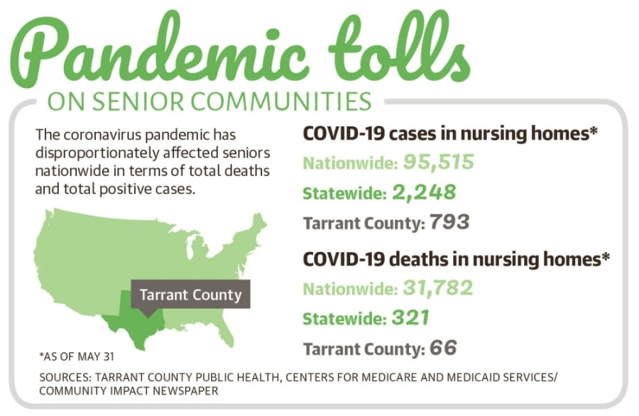 The Centers for Medicare and Medicaid Services have reported more than 31,000 deaths due to complications from novel coronavirus at more than 13,000 nursing homes and assisted living facilities across the U.S.